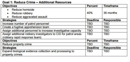 OPD Goal 2: Reduce Crime - Additional Resources