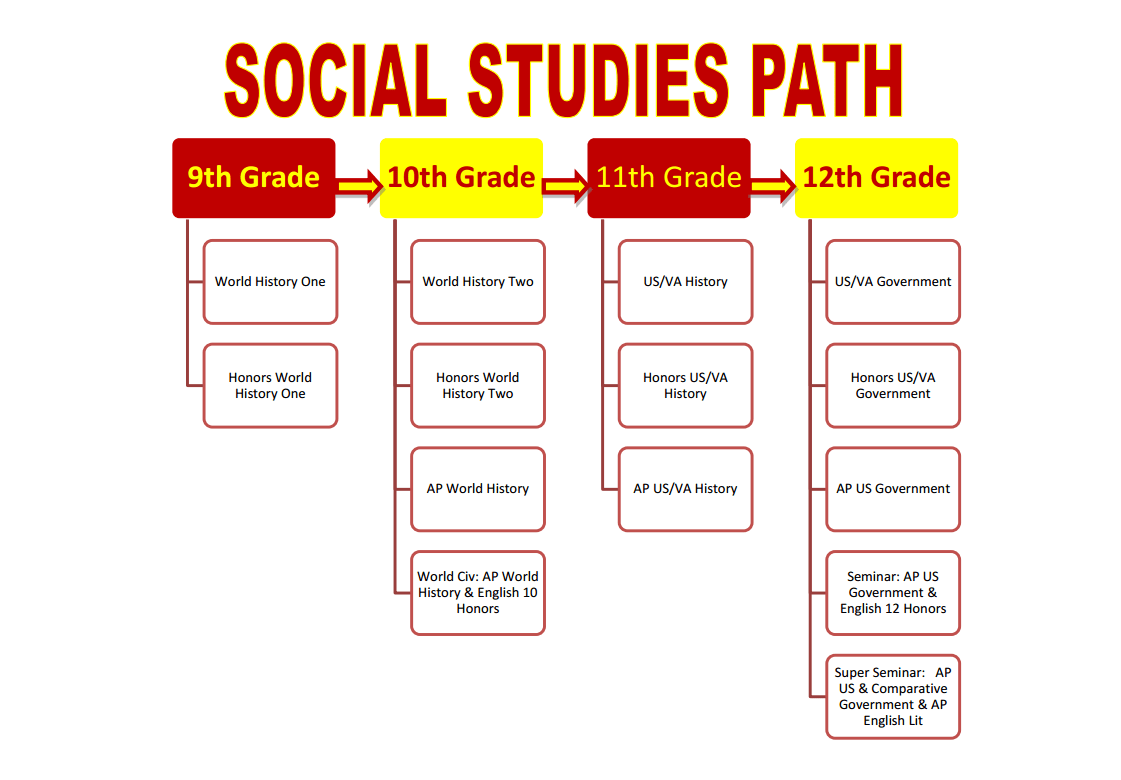 Social Stu S Course Map