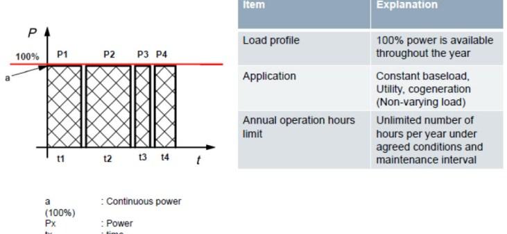 Generator COP Rating