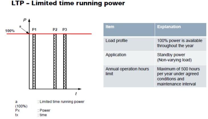 Generator LTP Rating