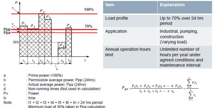 Generator PRP Rating