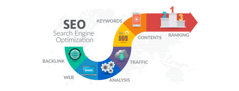 Website SEO as a form of digital marketing