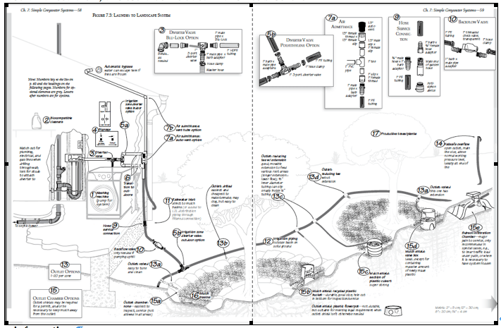 ART LUDWIG CREATE AN OASIS WITH GREYWATER PDF