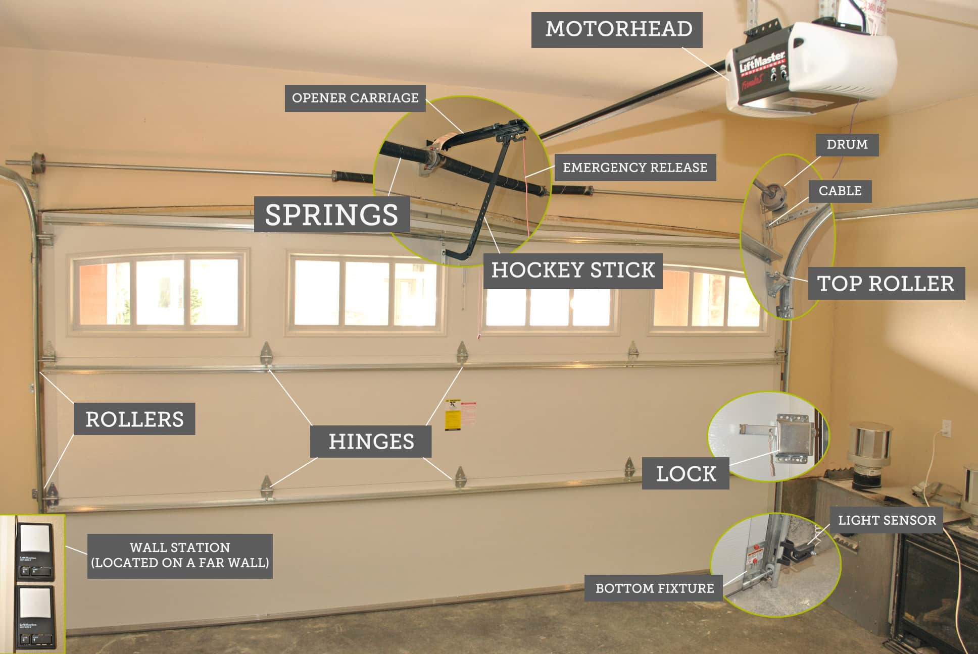 How To Troubleshoot Garage Door Problems