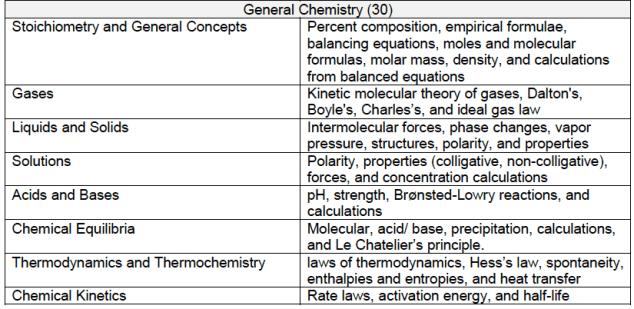 DAT:OAT gen chem topics 1