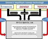 Mazda, Denso i Toyota podpisały umowę wspólnego rozwoju technologii w zakresie pojazdów elektrycznych