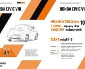 Które samochody polecane są przez mechaników w przedziale 20 tys. – 30 tys. zł?