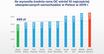 100 najczęściej ubezpieczanych modeli samochodów w Polsce