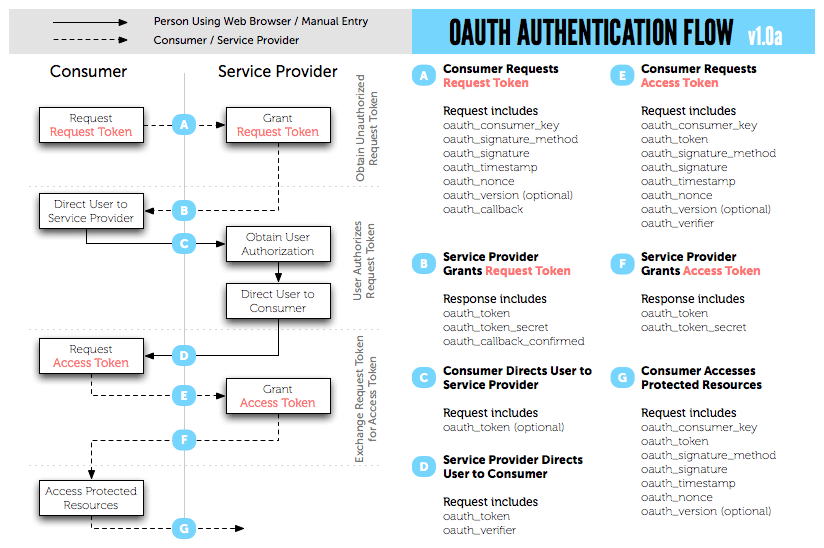 otuh authentication flow