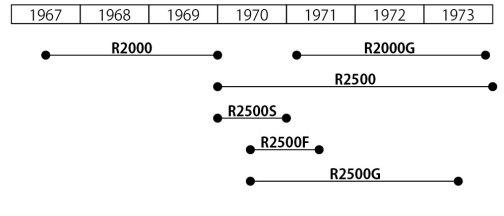 三菱R4桁シリーズの年表