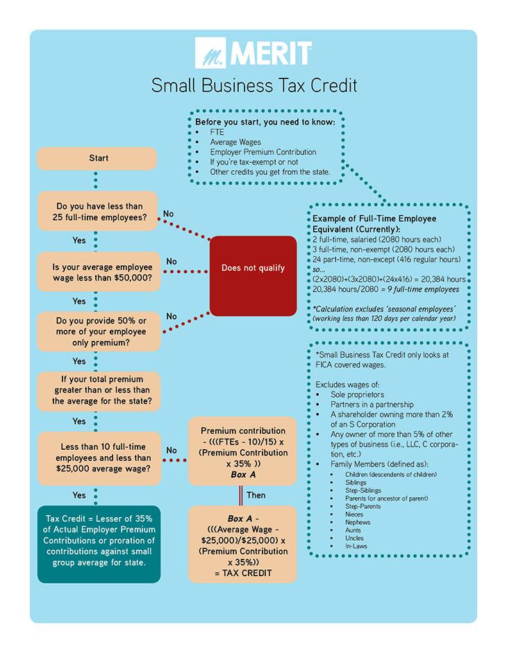 SHOP Exchange Small Business Health Options Program
