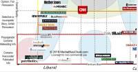 Media Bias Chart  Obamaninjas