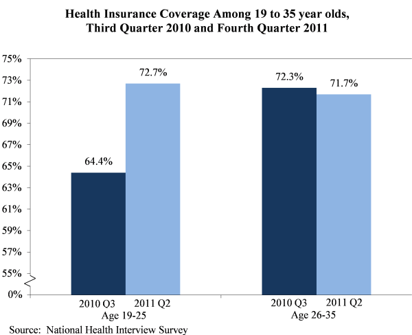 Graph Health Care Insurance