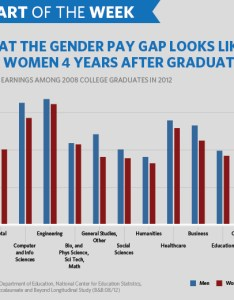 Equalpaychartg also chart of the week where we stand on equal pay for work rh obamawhitehousechives