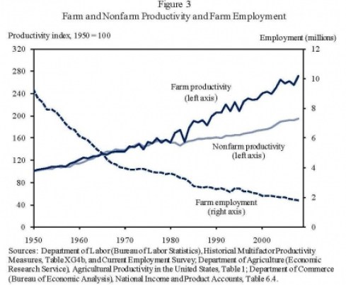 Image result for american agricultural output and employment