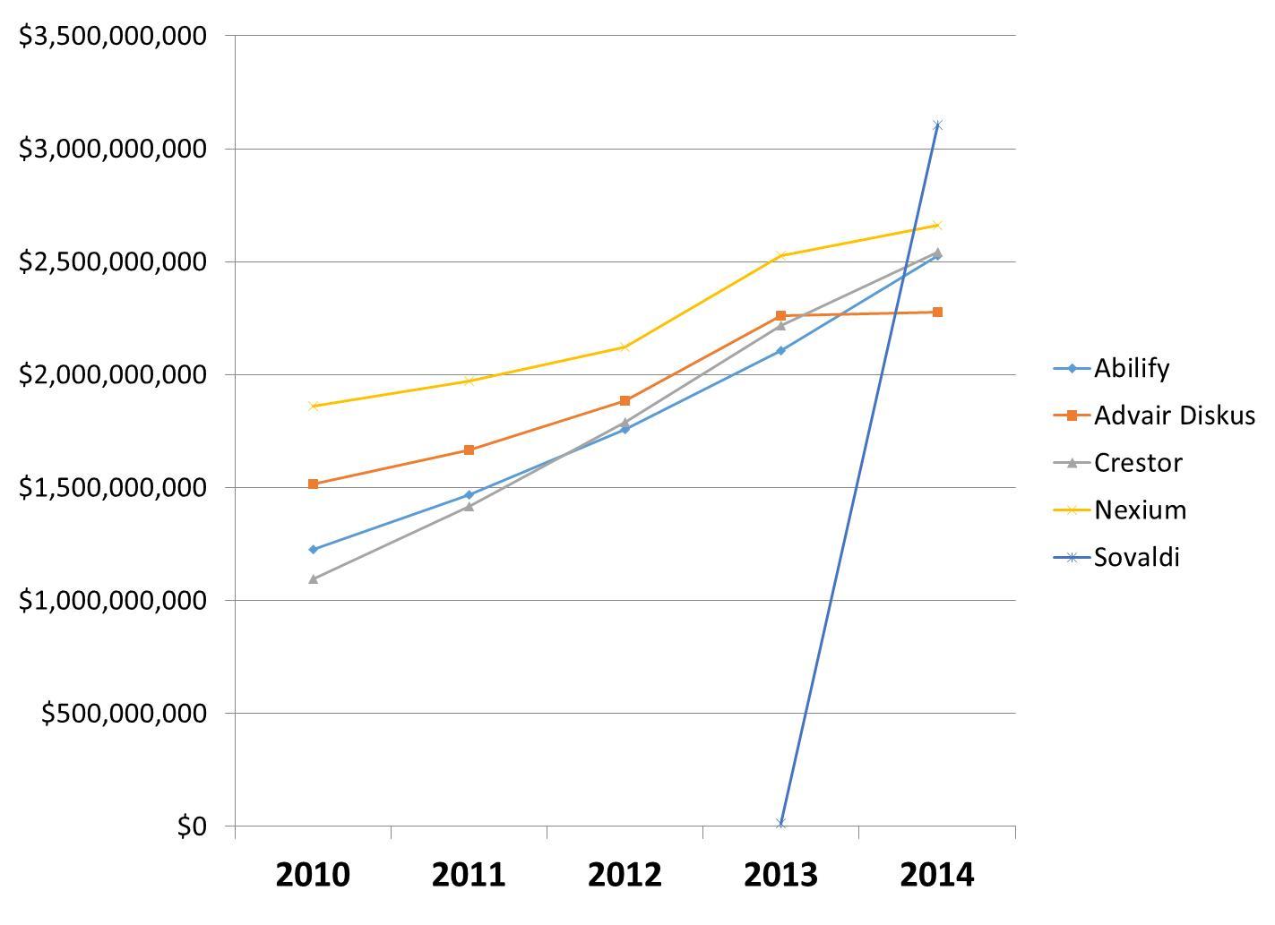 Rising Prescription Drug Costs: New Tool Lets You Explore