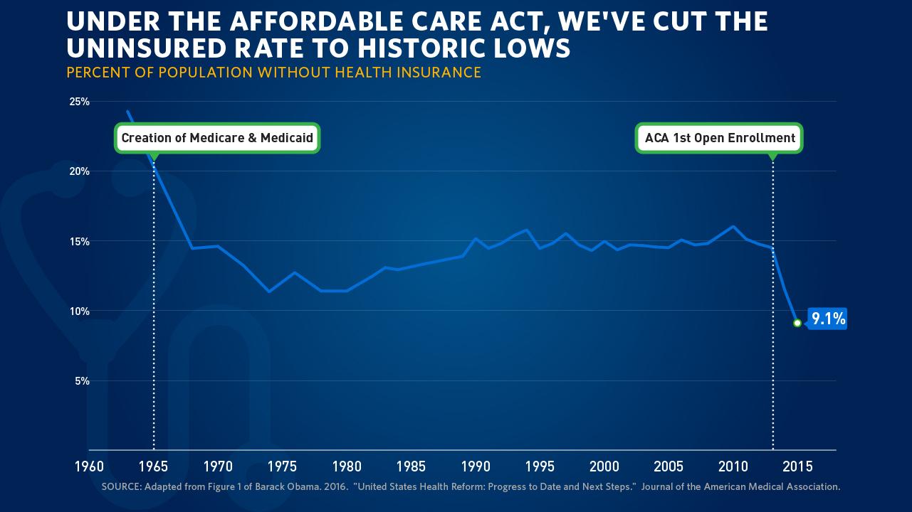 President Obama Writes on Health Care Progress in the