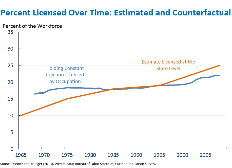 Percent Licensed Over Time: Estimated and Counterfactual