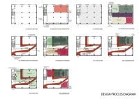 Option 2 - Design Process