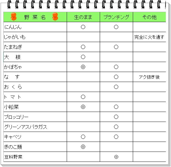 冷凍野菜保存表