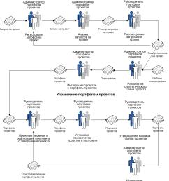 business process management project portfolio configuration resource management  [ 907 x 1039 Pixel ]