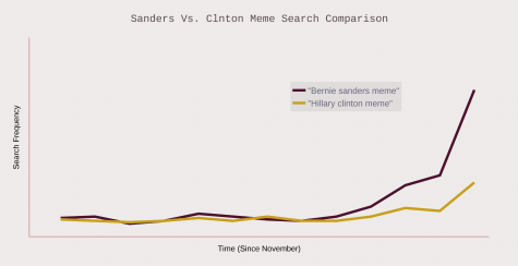 SandersClinton_Graph