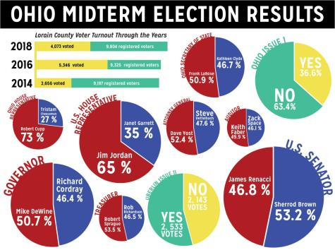 Ohio Midterm Election Results