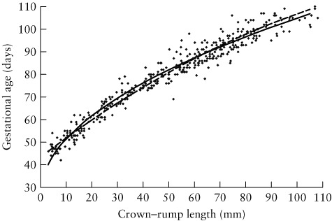 Fetal crown–rump length and estimation of gestational age