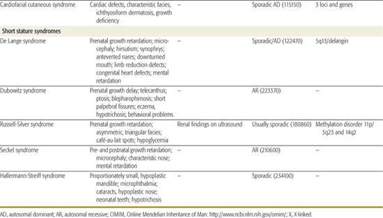 Syndromes of Multiple Congenital Anomalies/Dysplasias | Obgyn Key