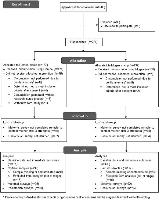 The GoMo study: a randomized clinical trial assessing