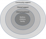 Chapter 10 – Treatment Approaches in Women with Substance Use Disorders Who Become Pregnant