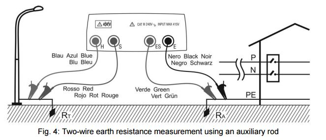 HT Italia GEO 416 Earth Resistance and Ground Resistivity
