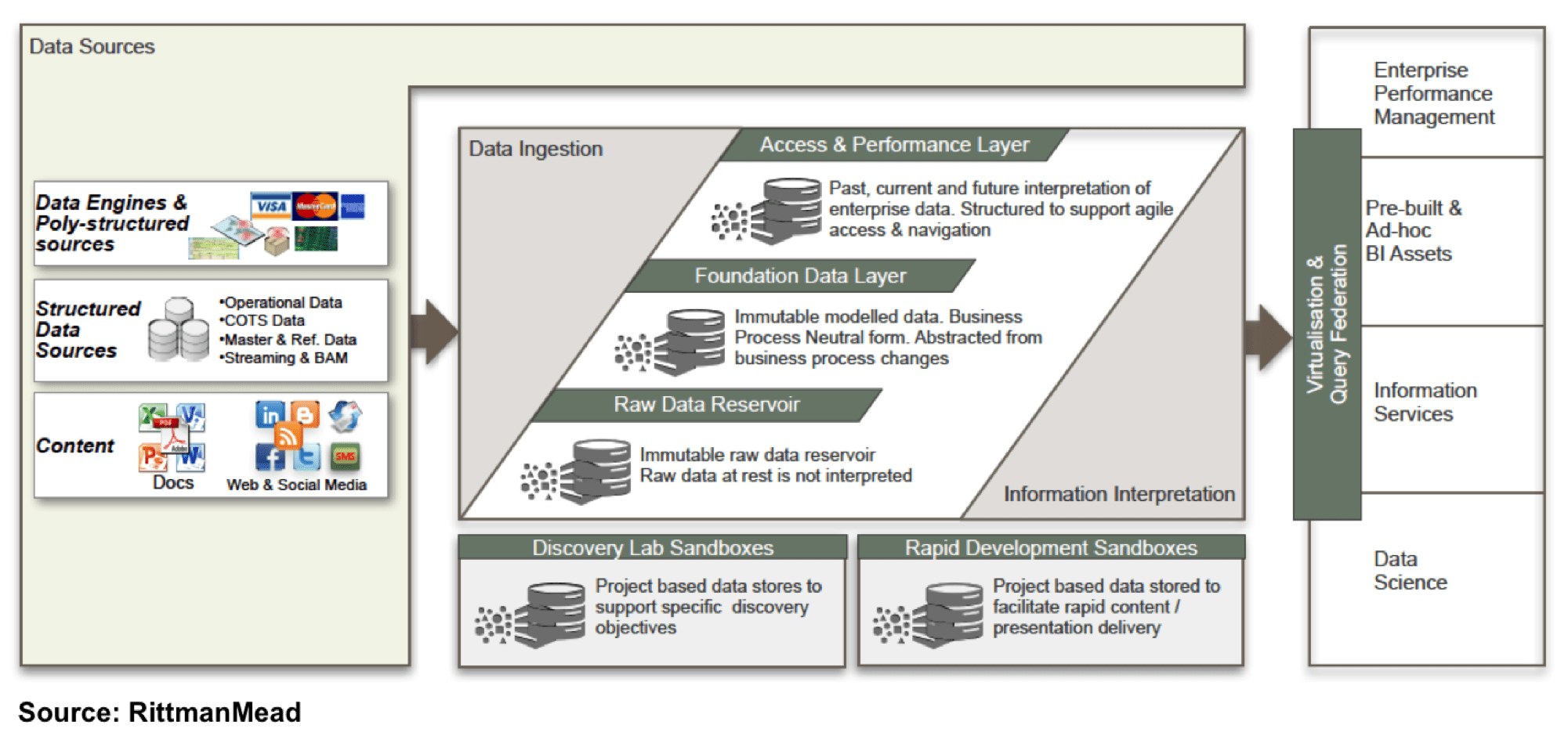 Trying to understand the Oracle Reference Architecture for