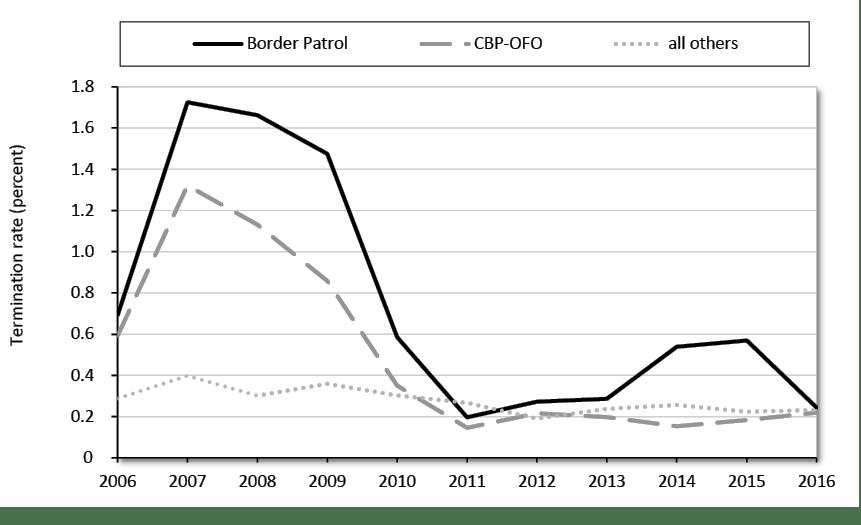 Border Patrol Termination Rates: Discipline and