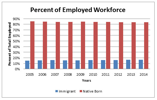 Immigrations Real Impact on Wages and Employment  Cato