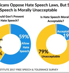 black hispanic and white americans disagree about how free speech operates [ 1890 x 1518 Pixel ]