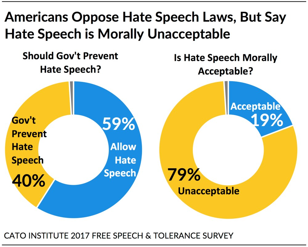 medium resolution of black hispanic and white americans disagree about how free speech operates