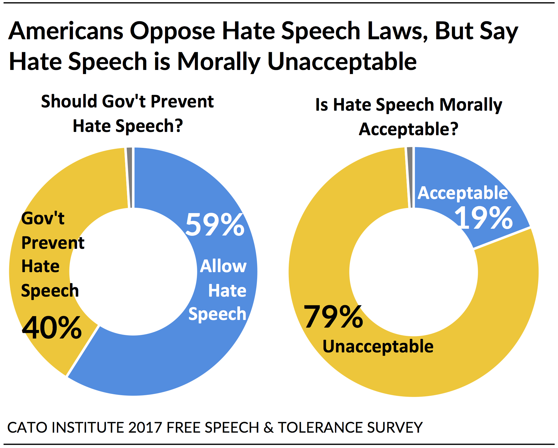 hight resolution of black hispanic and white americans disagree about how free speech operates