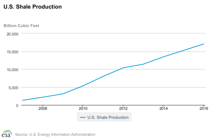 Figure 3. U.S. shale gas production, 2007-2016, according to the U.S. Energy Information Administration.
