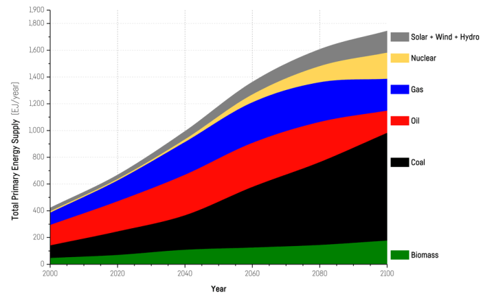 Figure 4. Energy contributions (in Joules X 1018, or EJoules) in RCP 8.5.