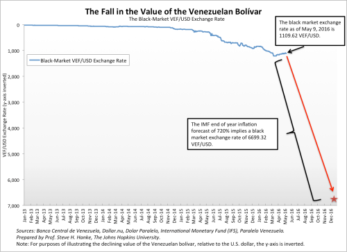 small resolution of  83 percent of its current value against the greenback by new year s day 2017 the following chart shows the dramatic plunge anticipated by the imf