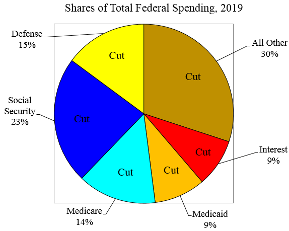 what federal spending to