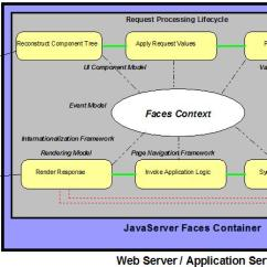Jsf Architecture Diagram Accounting Cycle An Introduction To Java Server Faces Oci Javaserver Page Lifecycle