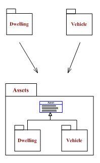 Advanced UML Domain Modeling, UML Business Analysis and