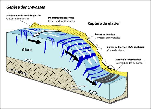 La naissance des crevasses