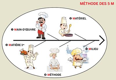 normes cuisine professionnelle