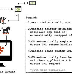 my blog post remote mac exploitation via custom url schemes describes the technical details of how windshift ab used custom url schemes to infect macos  [ 1942 x 1316 Pixel ]