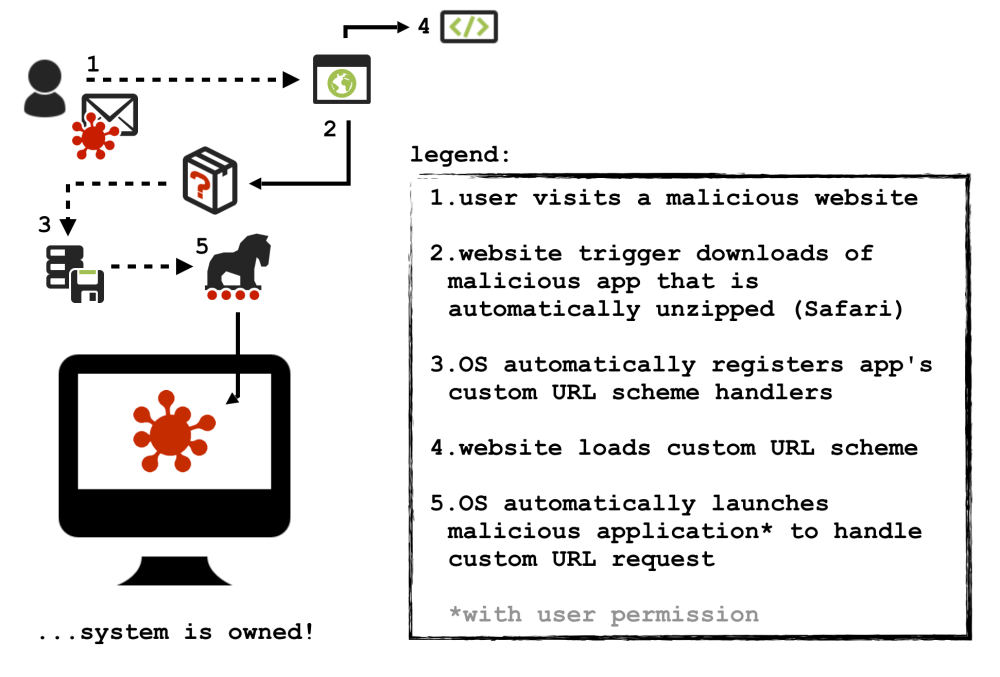 medium resolution of my blog post remote mac exploitation via custom url schemes describes the technical details of how windshift ab used custom url schemes to infect macos