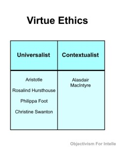 Ethical theories summarized  explained consequentialism deontology virtue ethics and objectivist egoism objectivism in depth also rh objectivismindepth
