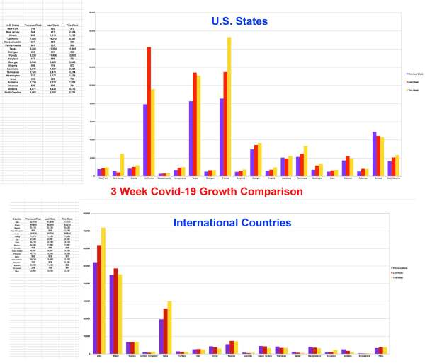 Extremes Covid-19 US and International 3 Weeks